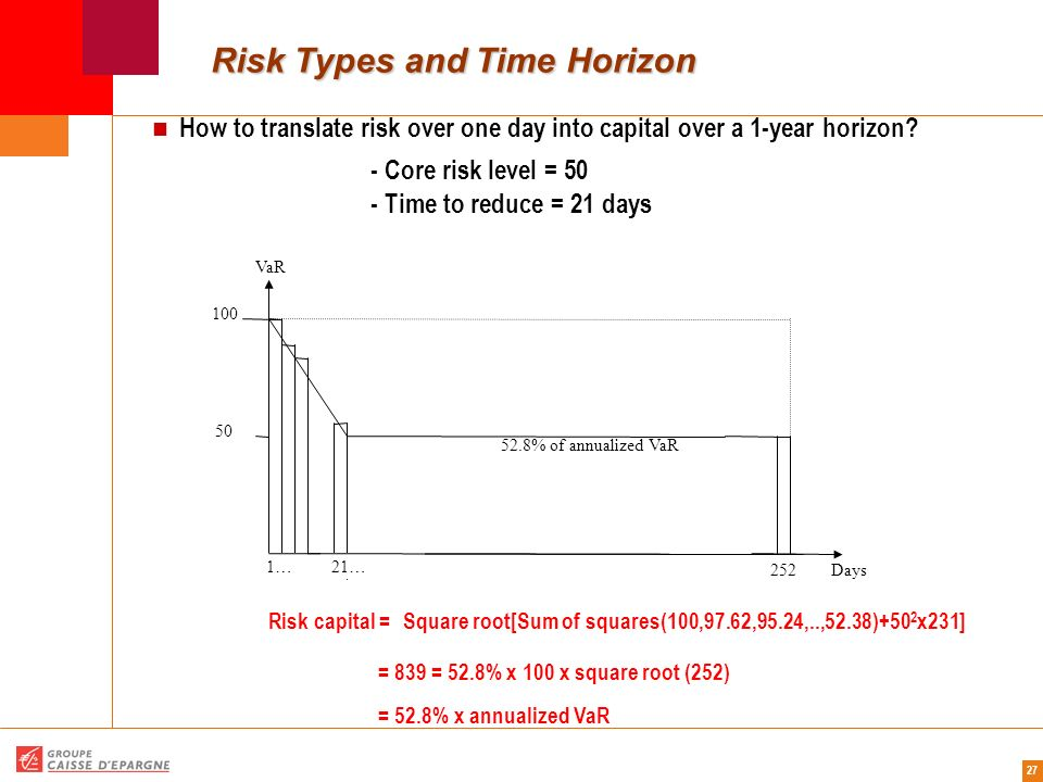 27 Risk Types and Time Horizon How to translate risk over one day into capital over a 1-year horizon? - Core risk level = 50 - Time to reduce = 21 day