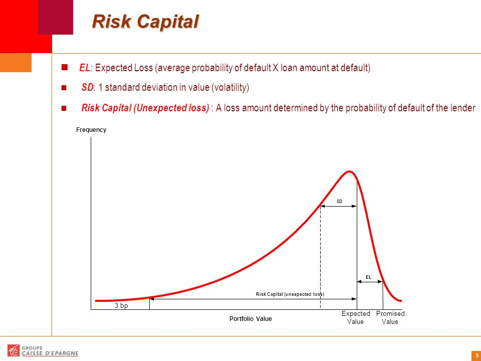 16 RAROC – Risk-Adjusted Return On Capital RAROC – Risk-Adjusted Return On Capital Strategic risk capital refers to the risk of significant investment whose success and profitability are highly uncertain.