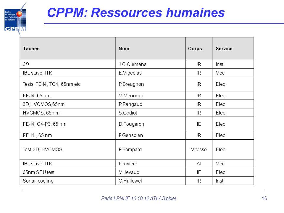Paris-LPNHE 10.10.12 ATLAS pixel16 CPPM: Ressources humaines TâchesNomCorpsService 3DJ.C.ClemensIRInst IBL stave, ITKE.VigeolasIRMec Tests FE-I4, TC4,