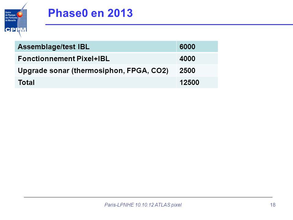 Phase0 en 2013 Assemblage/test IBL6000 Fonctionnement Pixel+IBL4000 Upgrade sonar (thermosiphon, FPGA, CO2)2500 Total12500 Paris-LPNHE 10.10.12 ATLAS