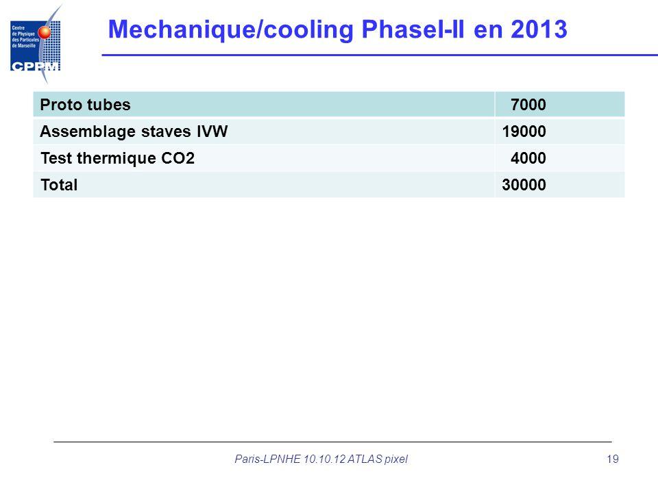Mechanique/cooling PhaseI-II en 2013 Proto tubes 7000 Assemblage staves IVW19000 Test thermique CO2 4000 Total30000 Paris-LPNHE 10.10.12 ATLAS pixel19
