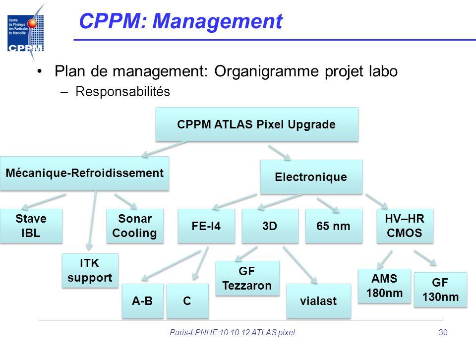30 CPPM: Management Plan de management: Organigramme projet labo –Responsabilités CPPM ATLAS Pixel Upgrade Mécanique-Refroidissement Electronique Stav