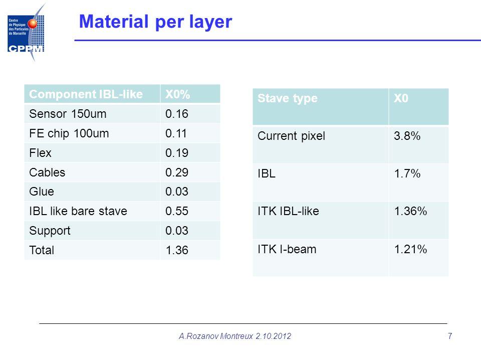 Material per layer Component IBL-likeX0% Sensor 150um0.16 FE chip 100um0.11 Flex0.19 Cables0.29 Glue0.03 IBL like bare stave0.55 Support0.03 Total1.36
