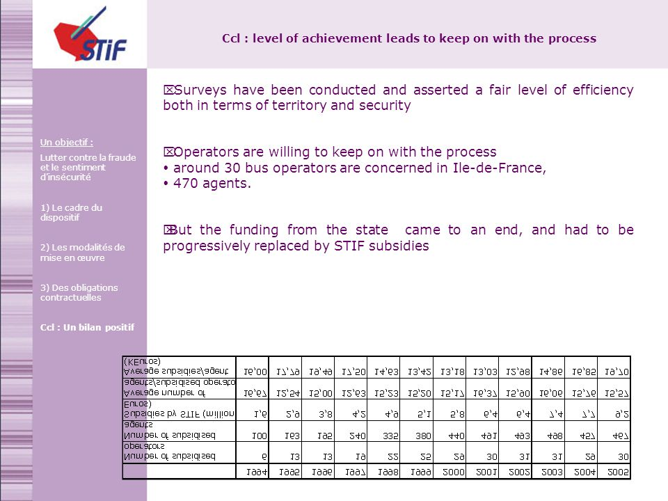 Ccl : level of achievement leads to keep on with the process Surveys have been conducted and asserted a fair level of efficiency both in terms of territory and security Operators are willing to keep on with the process around 30 bus operators are concerned in Ile-de-France, 470 agents.