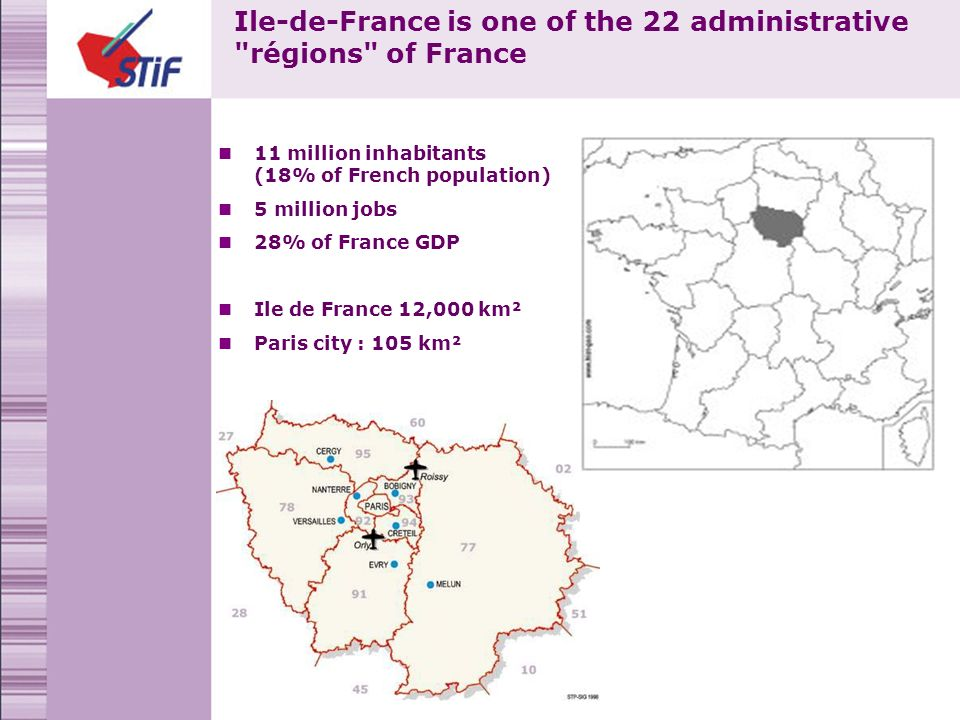 Ile-de-France is one of the 22 administrative régions of France 11 million inhabitants (18% of French population) 5 million jobs 28% of France GDP Ile de France 12,000 km² Paris city : 105 km²