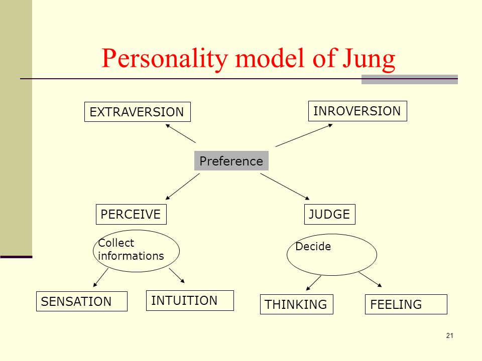 21 Personality model of Jung PERCEIVEJUDGE Collect informations SENSATION INTUITION Decide THINKINGFEELING EXTRAVERSION INROVERSION Preference