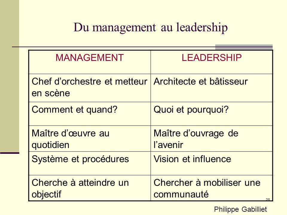 28 Du management au leadership MANAGEMENTLEADERSHIP Chef dorchestre et metteur en scène Architecte et bâtisseur Comment et quand Quoi et pourquoi.