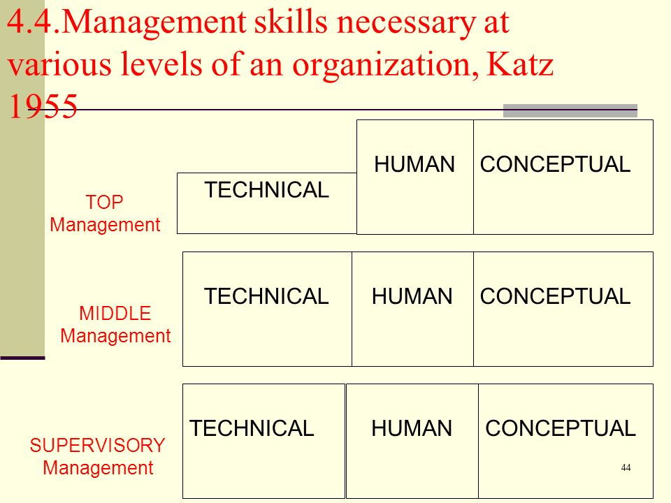 44 4.4.Management skills necessary at various levels of an organization, Katz 1955 TECHNICAL HUMANCONCEPTUAL TECHNICAL HUMANCONCEPTUAL TECHNICALHUMANC