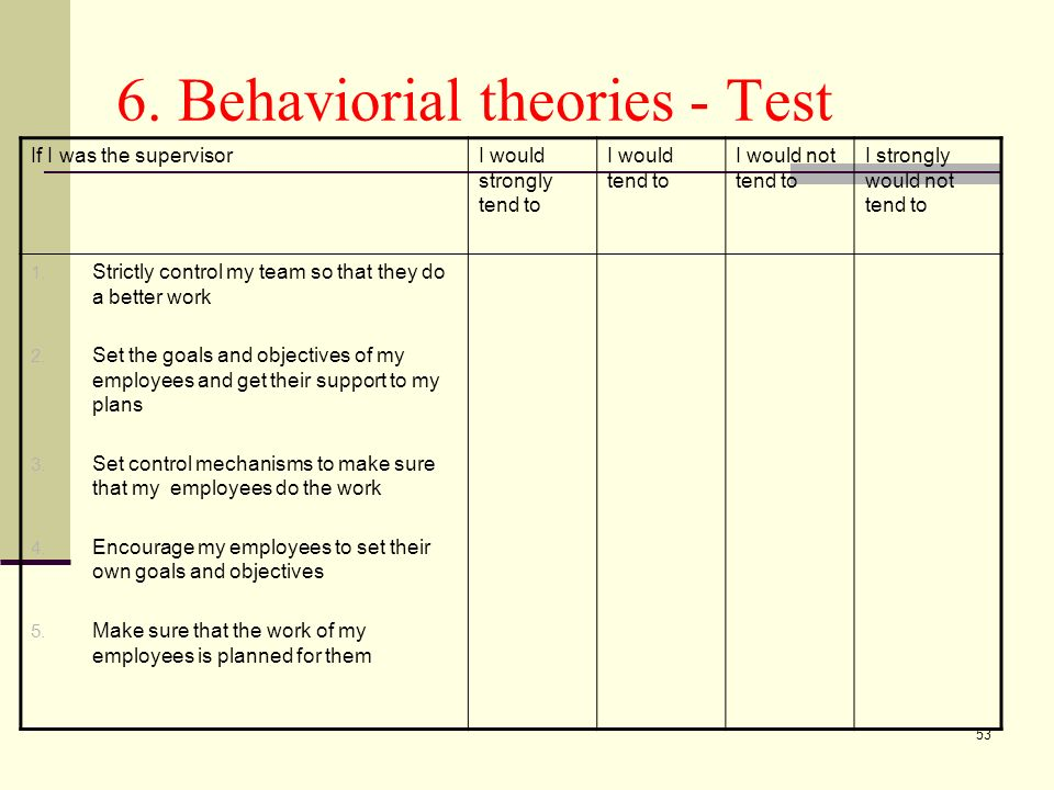 53 6. Behaviorial theories - Test If I was the supervisorI would strongly tend to I would tend to I would not tend to I strongly would not tend to 1.