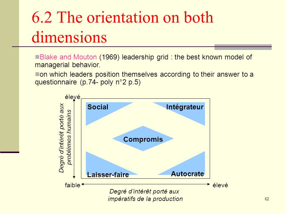 62 6.2 The orientation on both dimensions SocialIntégrateur Compromis Autocrate Degré dintérêt porté aux impératifs de la production Laisser-faire Degré dintérêt porté aux problèmes humains élevéfaible élevé Blake and Mouton (1969) leadership grid : the best known model of managerial behavior.