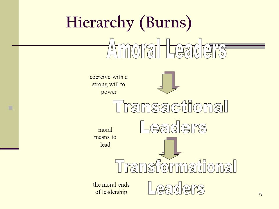 79 Hierarchy (Burns) coercive with a strong will to power moral means to lead the moral ends of leadership.