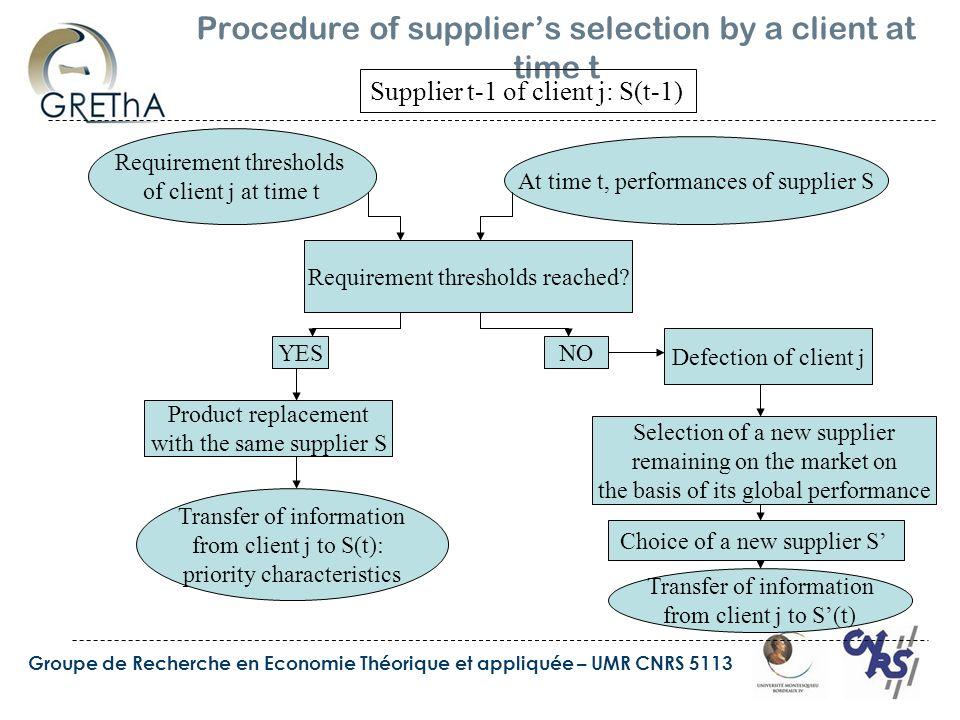 Groupe de Recherche en Economie Théorique et appliquée – UMR CNRS 5113 Procedure of suppliers selection by a client at time t Supplier t-1 of client j