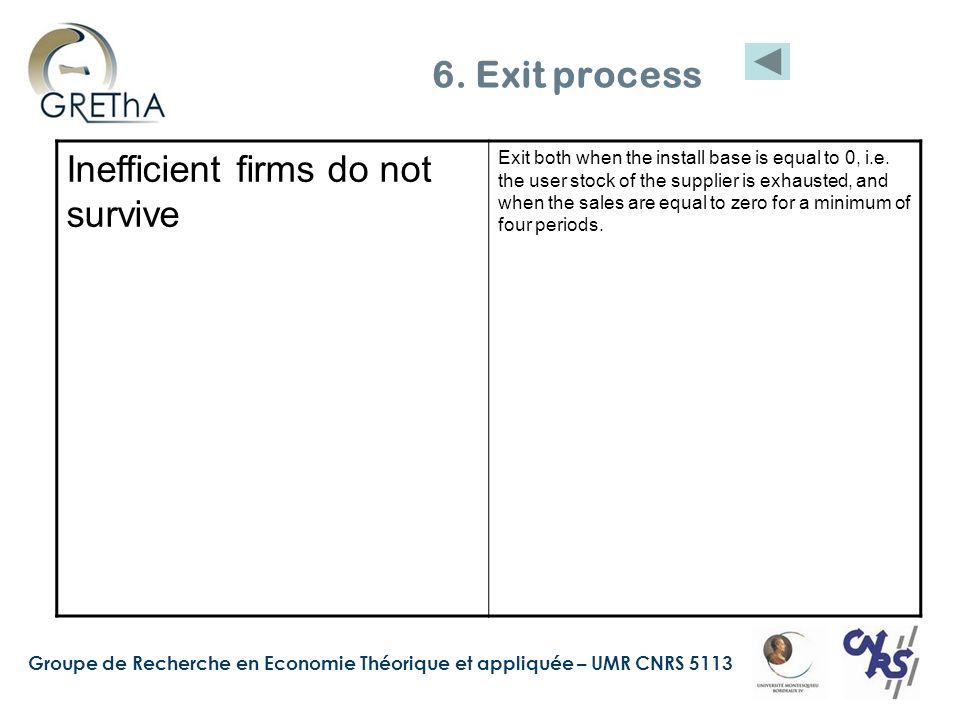 Groupe de Recherche en Economie Théorique et appliquée – UMR CNRS 5113 6. Exit process Inefficient firms do not survive Exit both when the install bas