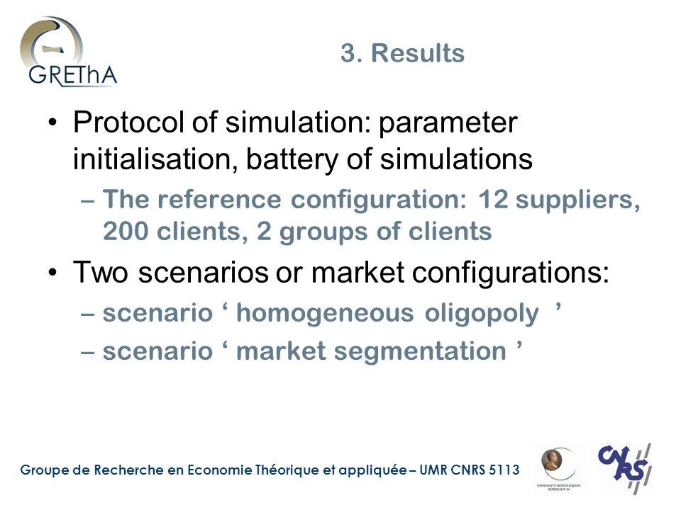 Groupe de Recherche en Economie Théorique et appliquée – UMR CNRS 5113 3. Results Protocol of simulation: parameter initialisation, battery of simulat