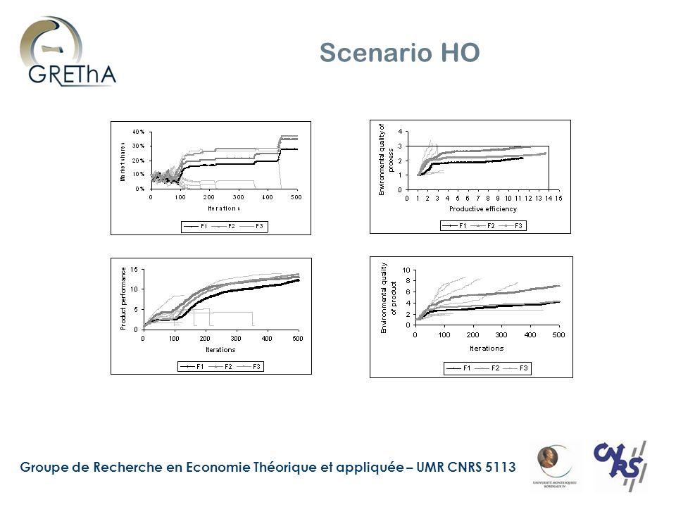 Groupe de Recherche en Economie Théorique et appliquée – UMR CNRS 5113 Scenario HO