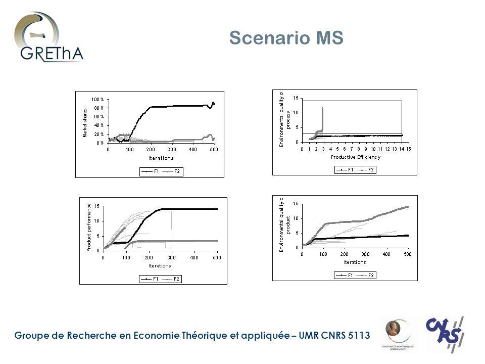 Groupe de Recherche en Economie Théorique et appliquée – UMR CNRS 5113 Scenario MS