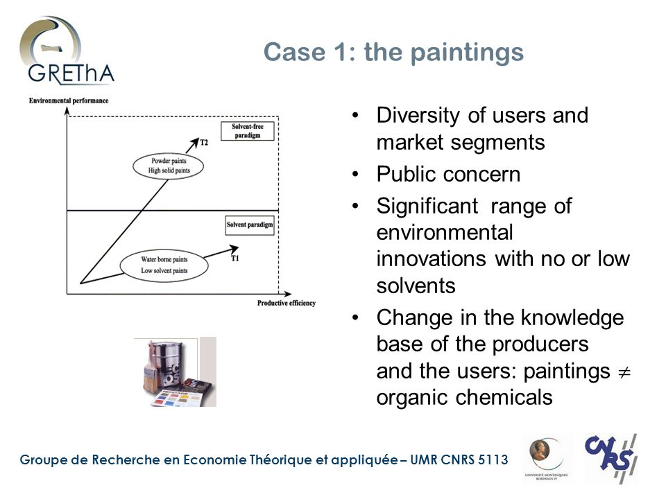 Groupe de Recherche en Economie Théorique et appliquée – UMR CNRS 5113 Case 1: the paintings Diversity of users and market segments Public concern Significant range of environmental innovations with no or low solvents Change in the knowledge base of the producers and the users: paintings organic chemicals