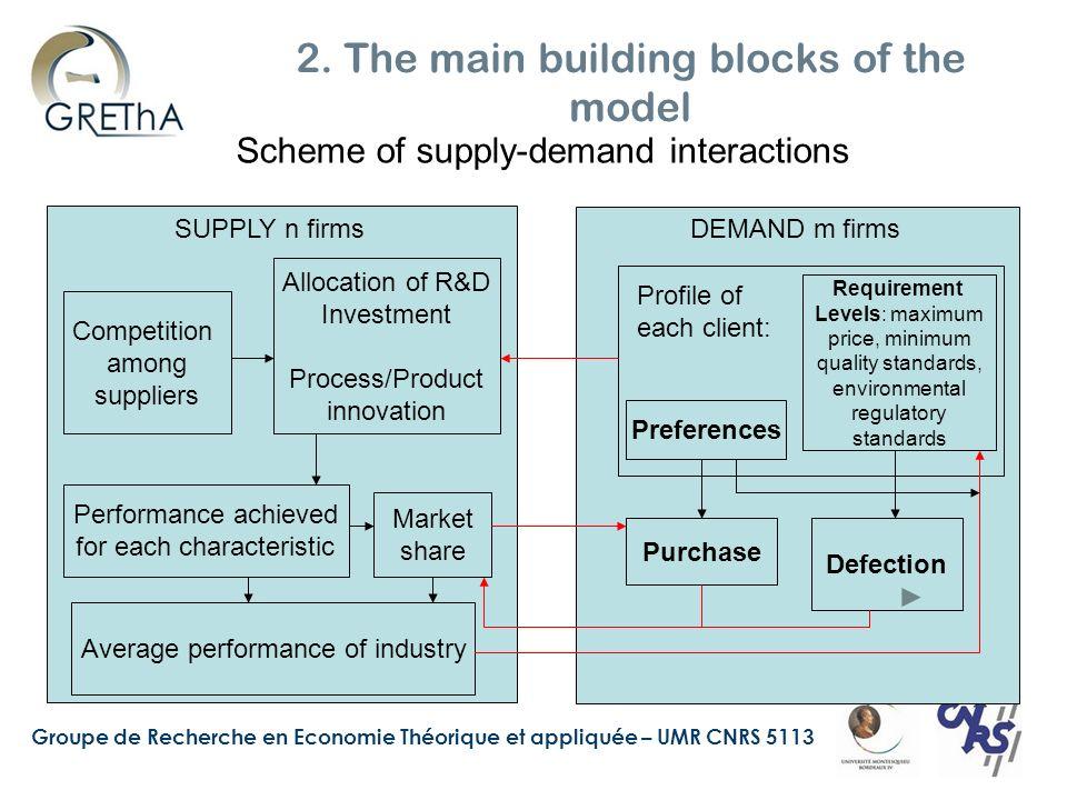 Groupe de Recherche en Economie Théorique et appliquée – UMR CNRS 5113 2. The main building blocks of the model Scheme of supply-demand interactions S