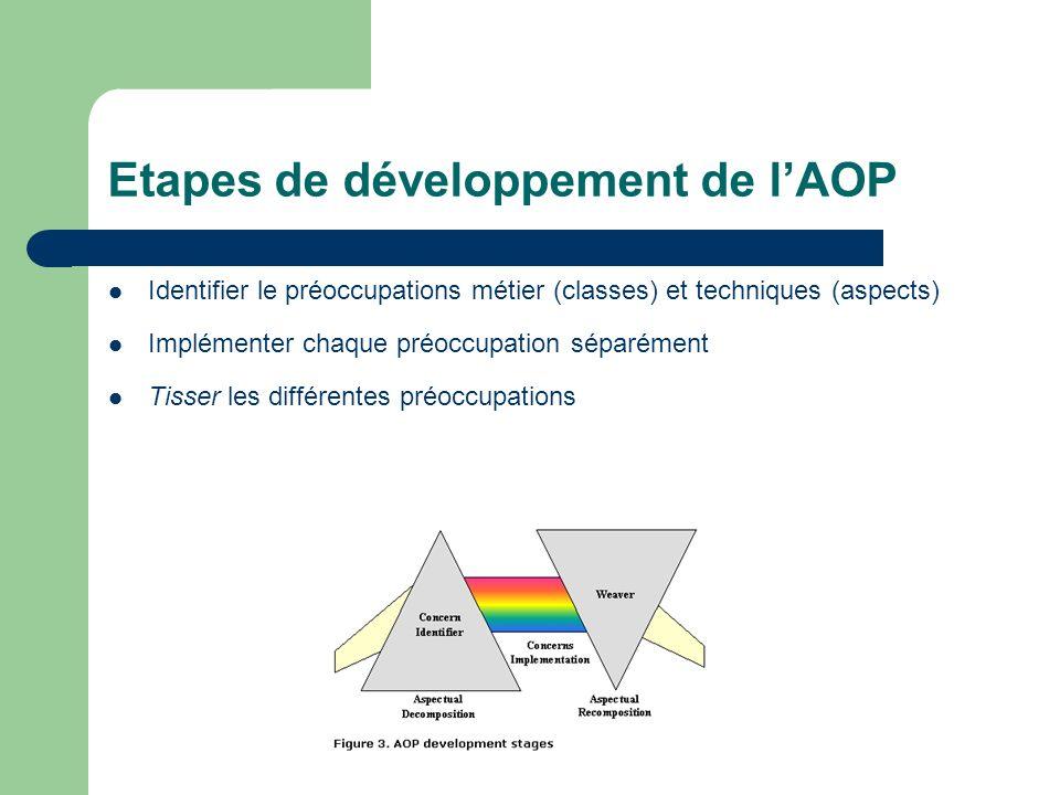 Etapes de développement de lAOP Identifier le préoccupations métier (classes) et techniques (aspects) Implémenter chaque préoccupation séparément Tiss