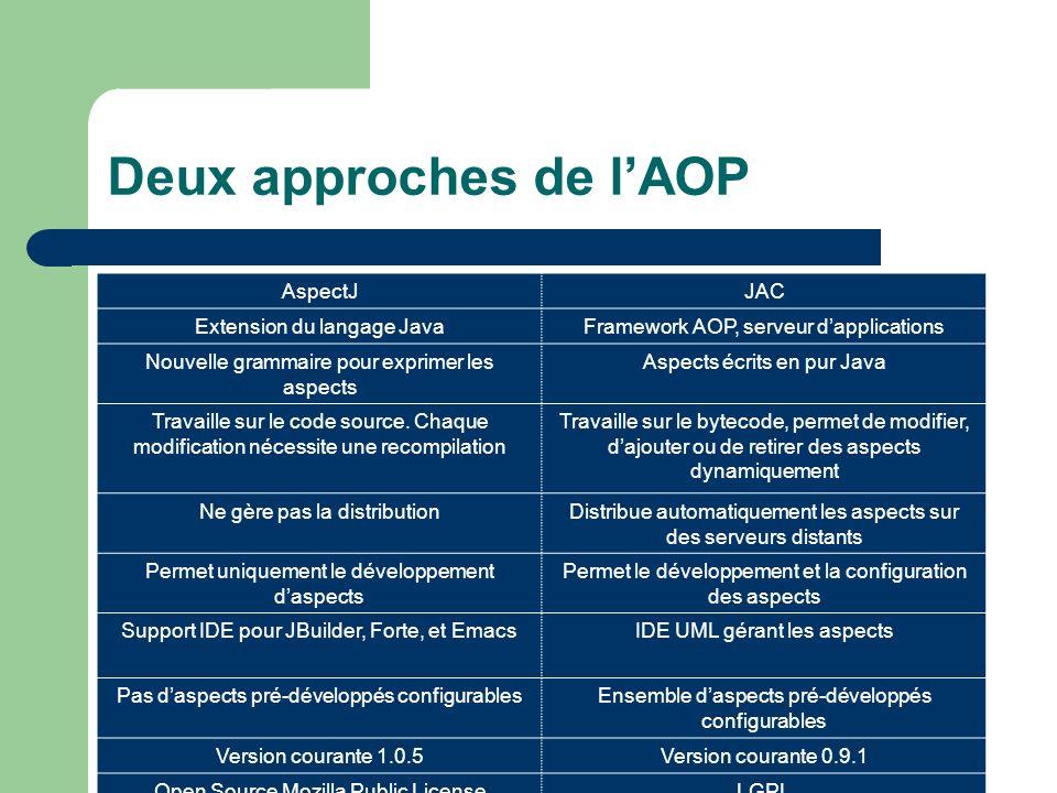Deux approches de lAOP AspectJJAC Extension du langage JavaFramework AOP, serveur dapplications Nouvelle grammaire pour exprimer les aspects Aspects é