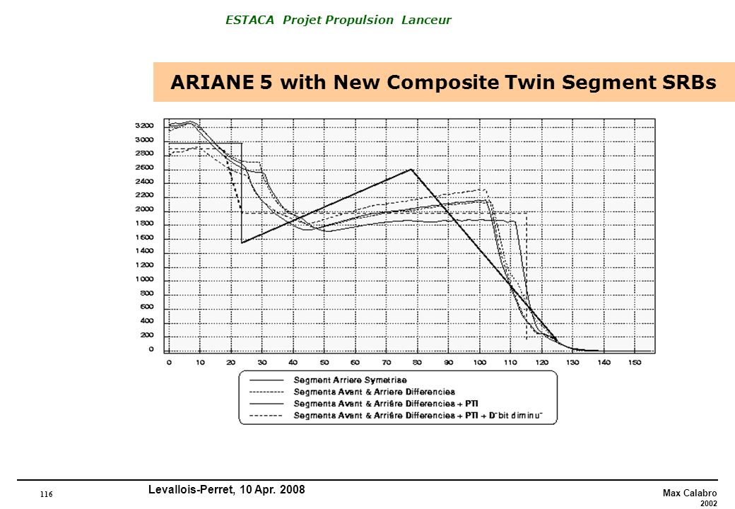 116 Max Calabro 2002 ESTACA Projet Propulsion Lanceur Levallois-Perret, 10 Apr. 2008 ARIANE 5 with New Composite Twin Segment SRBs