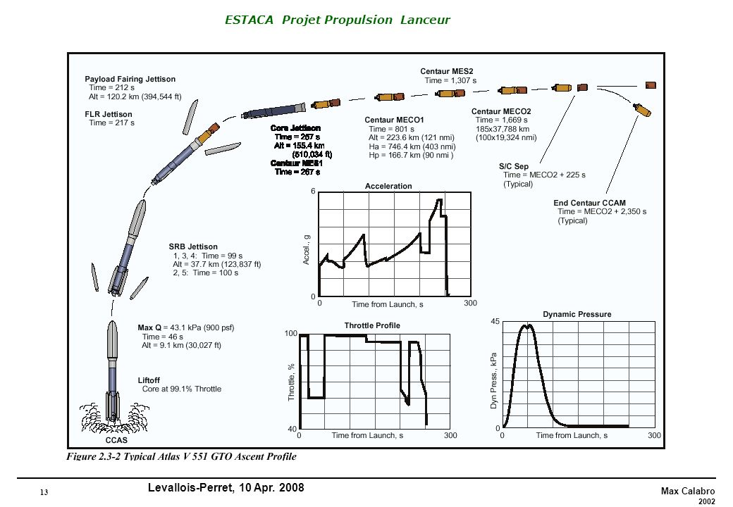 13 Max Calabro 2002 ESTACA Projet Propulsion Lanceur Levallois-Perret, 10 Apr. 2008