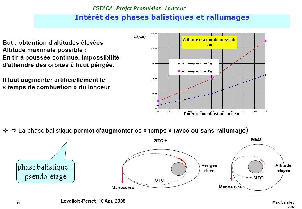22 Max Calabro 2002 ESTACA Projet Propulsion Lanceur Levallois-Perret, 10 Apr. 2008 Intérêt des phases balistiques et rallumages But : obtention d'alt
