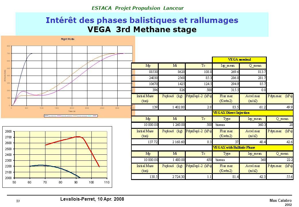 23 Max Calabro 2002 ESTACA Projet Propulsion Lanceur Levallois-Perret, 10 Apr. 2008 Intérêt des phases balistiques et rallumages VEGA 3rd Methane stag