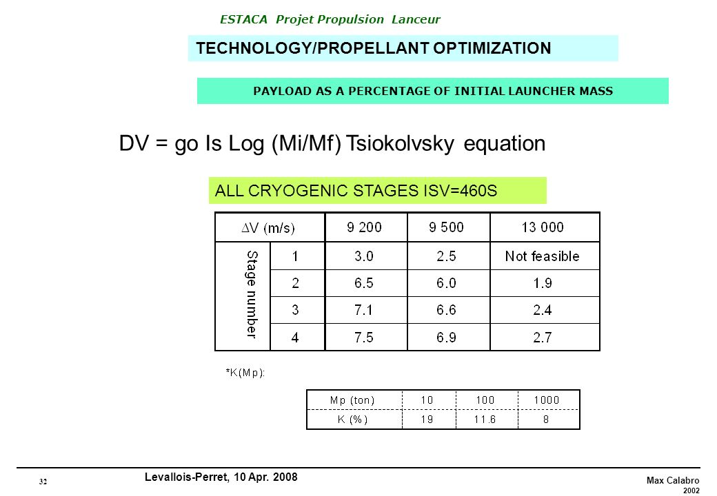 32 Max Calabro 2002 ESTACA Projet Propulsion Lanceur Levallois-Perret, 10 Apr. 2008 PAYLOAD AS A PERCENTAGE OF INITIAL LAUNCHER MASS ALL CRYOGENIC STA
