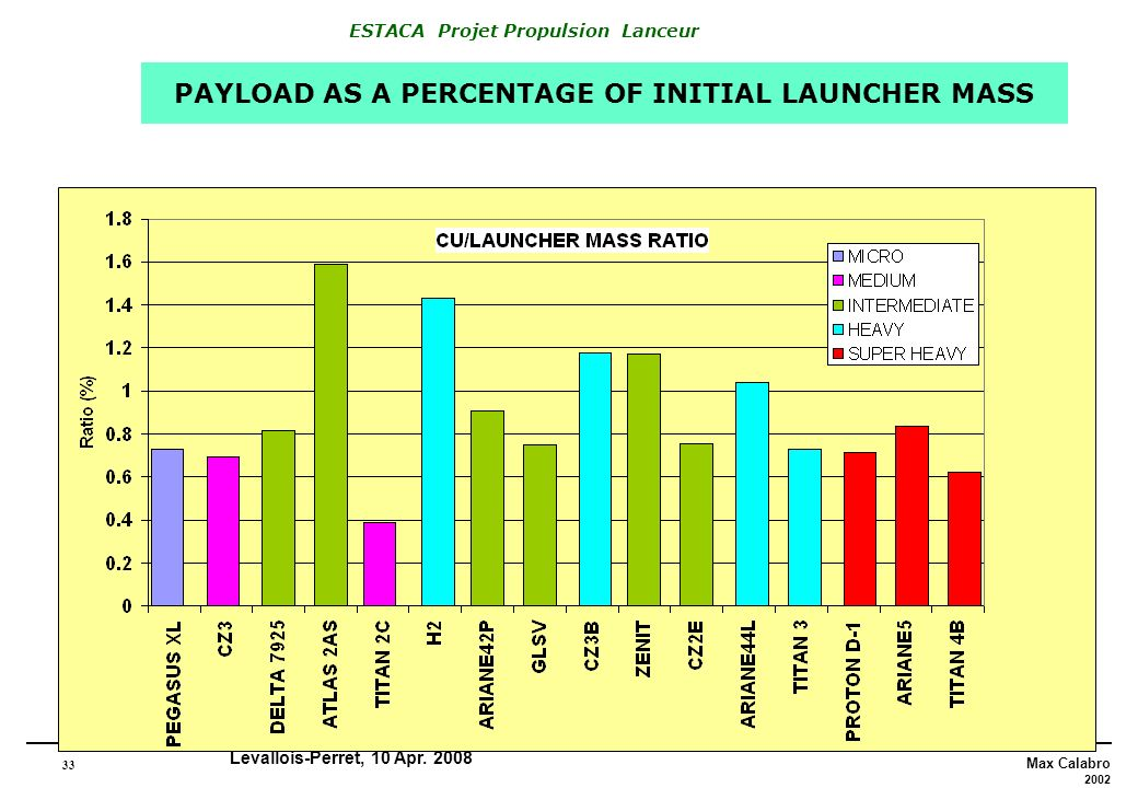 33 Max Calabro 2002 ESTACA Projet Propulsion Lanceur Levallois-Perret, 10 Apr. 2008 PAYLOAD AS A PERCENTAGE OF INITIAL LAUNCHER MASS