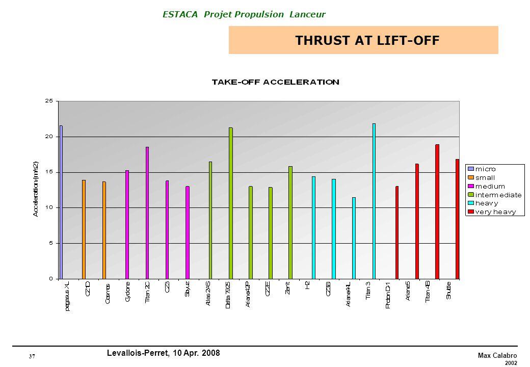 37 Max Calabro 2002 ESTACA Projet Propulsion Lanceur Levallois-Perret, 10 Apr. 2008 THRUST AT LIFT-OFF