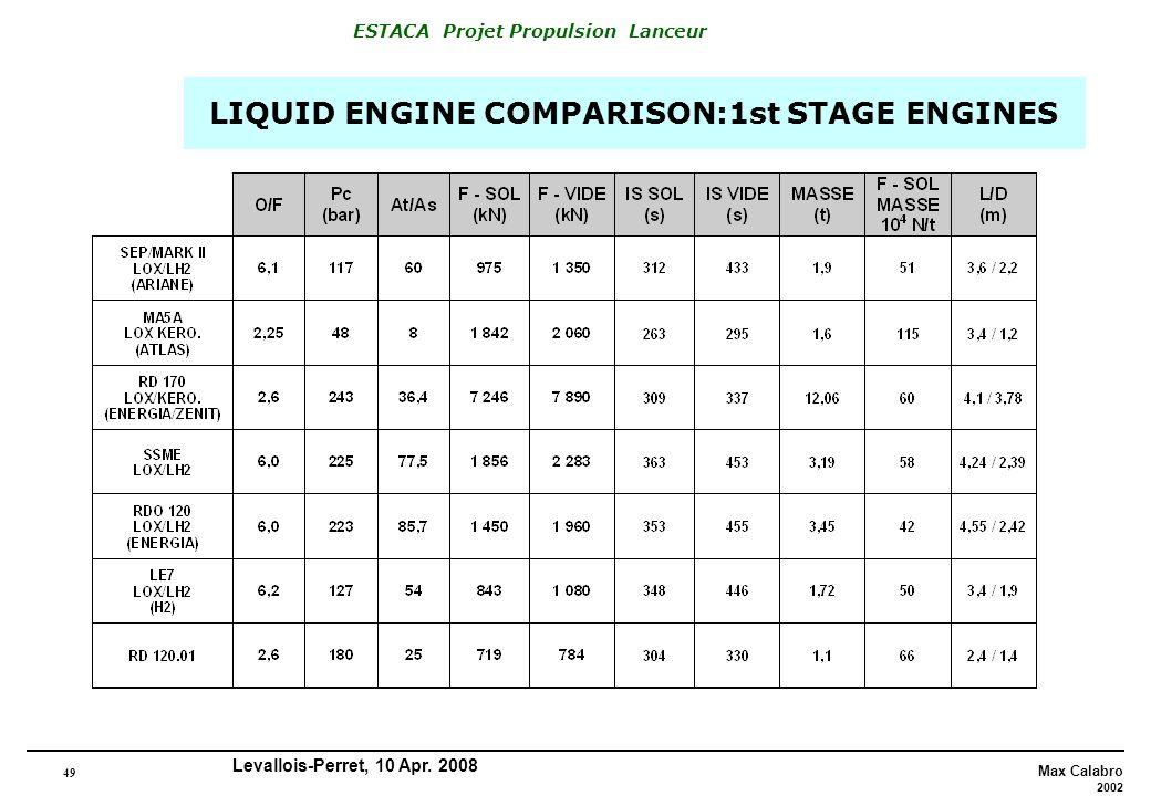 49 Max Calabro 2002 ESTACA Projet Propulsion Lanceur Levallois-Perret, 10 Apr. 2008 LIQUID ENGINE COMPARISON:1st STAGE ENGINES