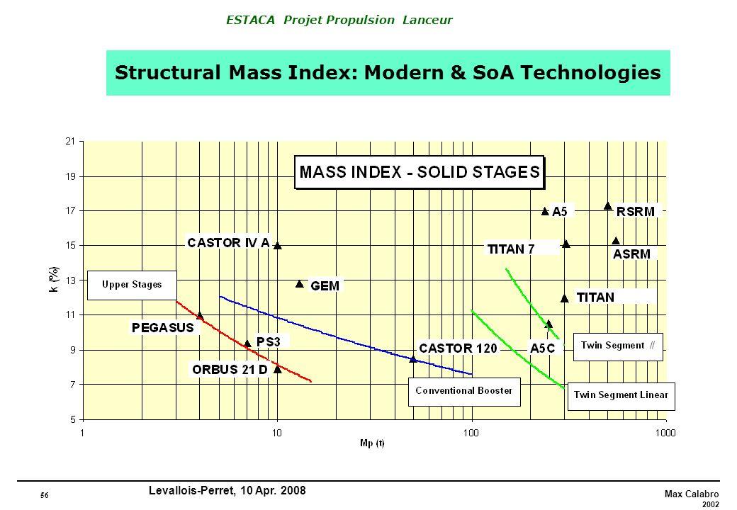 56 Max Calabro 2002 ESTACA Projet Propulsion Lanceur Levallois-Perret, 10 Apr. 2008 Structural Mass Index: Modern & SoA Technologies