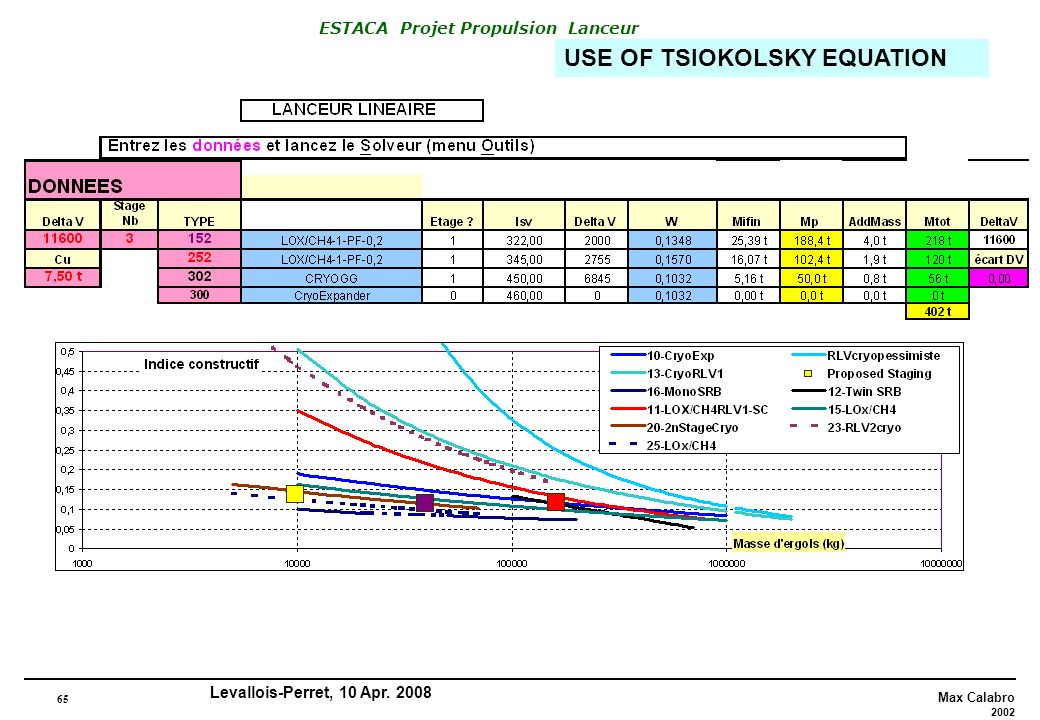65 Max Calabro 2002 ESTACA Projet Propulsion Lanceur Levallois-Perret, 10 Apr. 2008 USE OF TSIOKOLSKY EQUATION