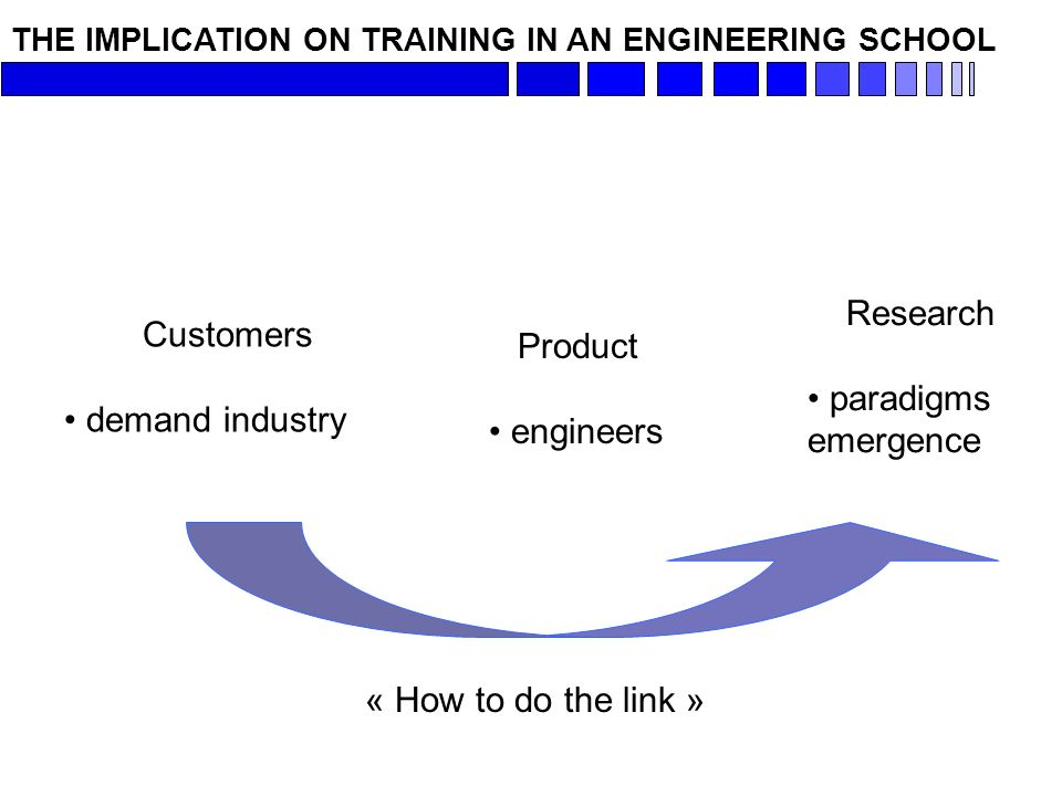 THE IMPLICATION ON TRAINING IN AN ENGINEERING SCHOOL Customers demand industry Product engineers « How to do the link » Research paradigms emergence