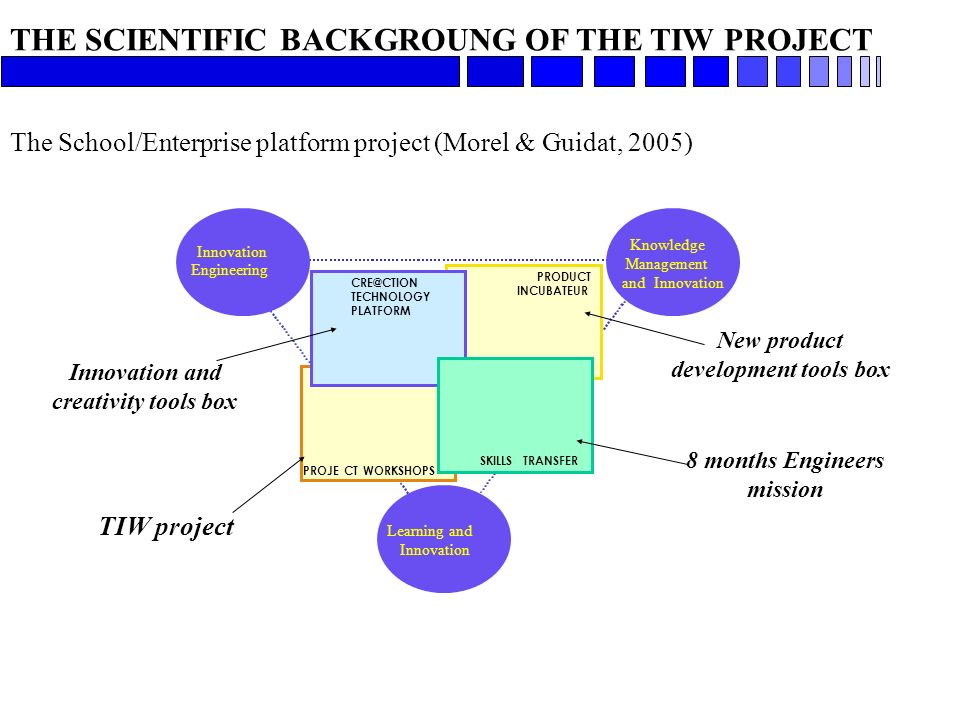 THE SCIENTIFIC BACKGROUNG OF THE TIW PROJECT The School/Enterprise platform project (Morel & Guidat, 2005) Innovation Engineering Knowledge Management and Innovation Learning and Innovation PRODUCT INCUBATEUR CRE@CTION TECHNOLOGY PLATFORM SKILLSTRANSFER PROJECT WORKSHOPS Innovation and creativity tools box TIW project New product development tools box 8 months Engineers mission