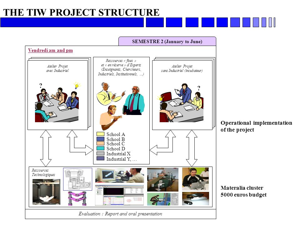 Operational implementation of the project Materalia cluster 5000 euros budget THE TIW PROJECT STRUCTURE