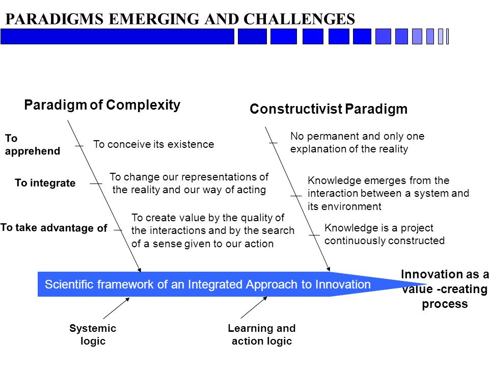 PARADIGMS EMERGING AND CHALLENGES Innovation as a value -creating process Scientific framework of an Integrated Approach to Innovation Systemic logic Learning and action logic Paradigm of Complexity To apprehend To conceive its existence To change our representations of the reality and our way of acting To create value by the quality of the interactions and by the search of a sense given to our action To integrate To take advantage of No permanent and only one explanation of the reality Knowledge emerges from the interaction between a system and its environment Knowledge is a project continuously constructed Constructivist Paradigm