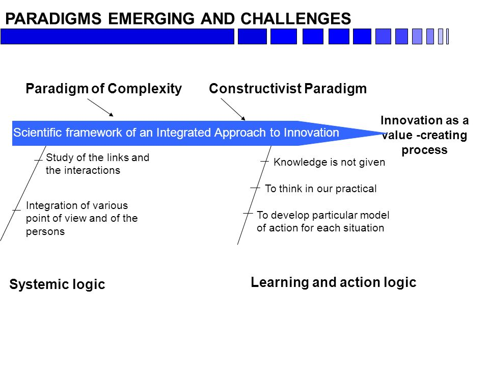 PARADIGMS EMERGING AND CHALLENGES Systemic logic Study of the links and the interactions Integration of various point of view and of the persons Learning and action logic To think in our practical To develop particular model of action for each situation Knowledge is not given Innovation as a value -creating process Paradigm of ComplexityConstructivist Paradigm Scientific framework of an Integrated Approach to Innovation