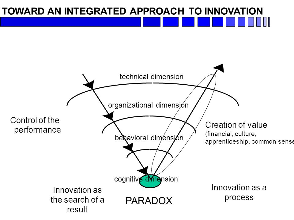 TOWARD AN INTEGRATED APPROACH TO INNOVATION technical dimension organizational dimension behavioral dimension cognitive dimension Control of the performance Creation of value (financial, culture, apprenticeship, common sense…) Innovation as the search of a result Innovation as a process PARADOX