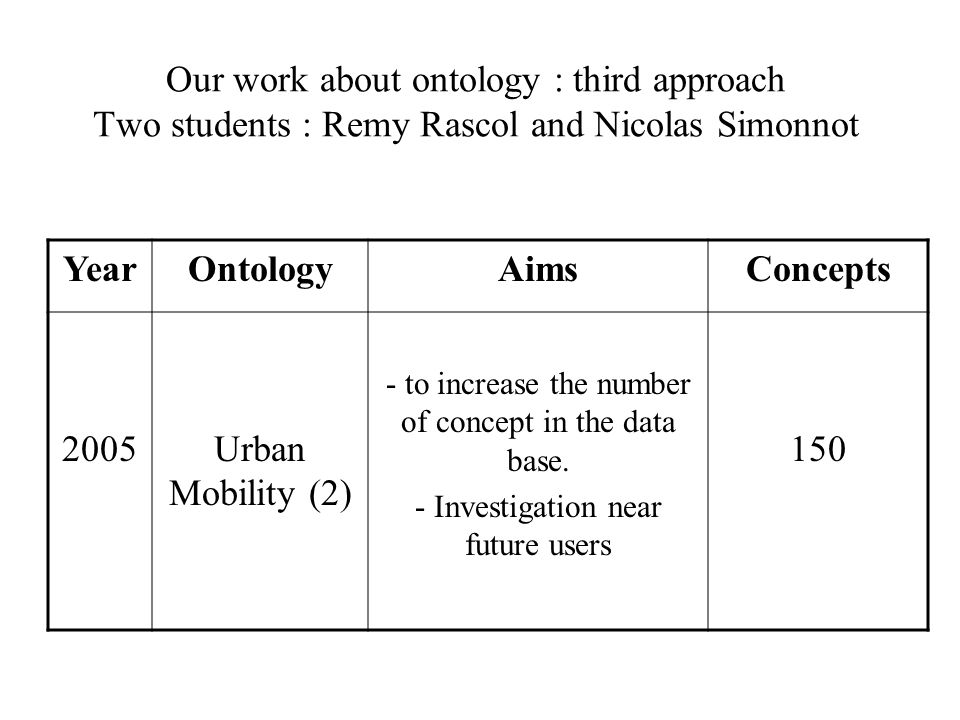 Our work about ontology : third approach Two students : Remy Rascol and Nicolas Simonnot YearOntologyAimsConcepts 2005Urban Mobility (2) - to increase