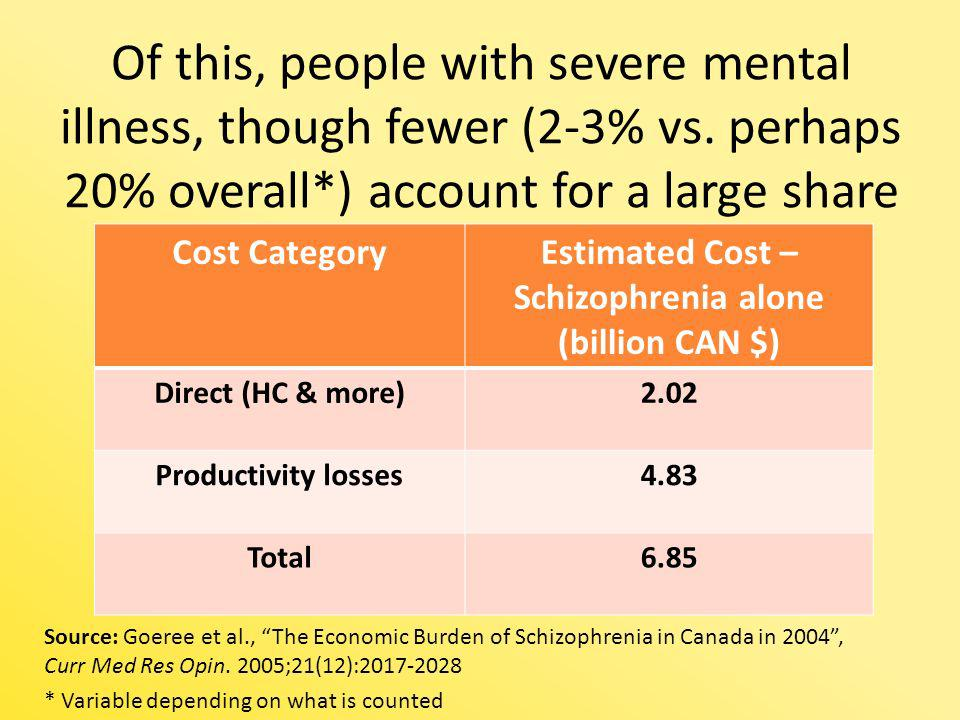 Of this, people with severe mental illness, though fewer (2-3% vs. perhaps 20% overall*) account for a large share Cost CategoryEstimated Cost – Schiz