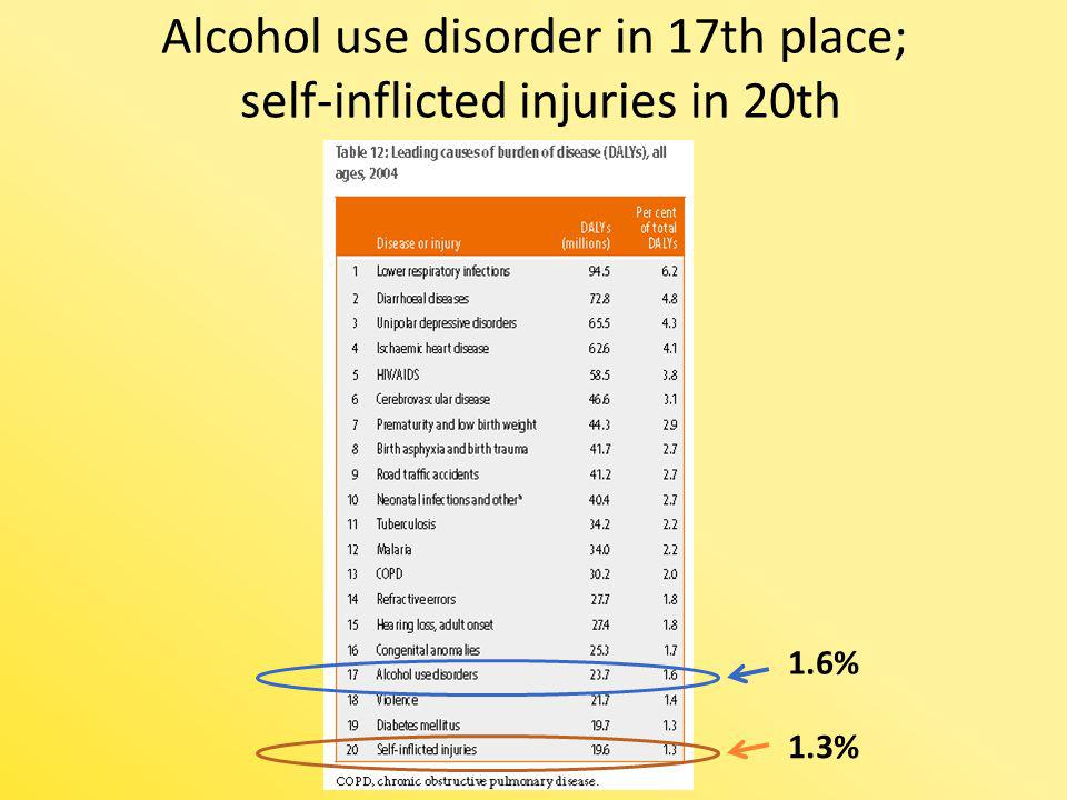 Alcohol use disorder in 17th place; self-inflicted injuries in 20th 1.6% 1.3%
