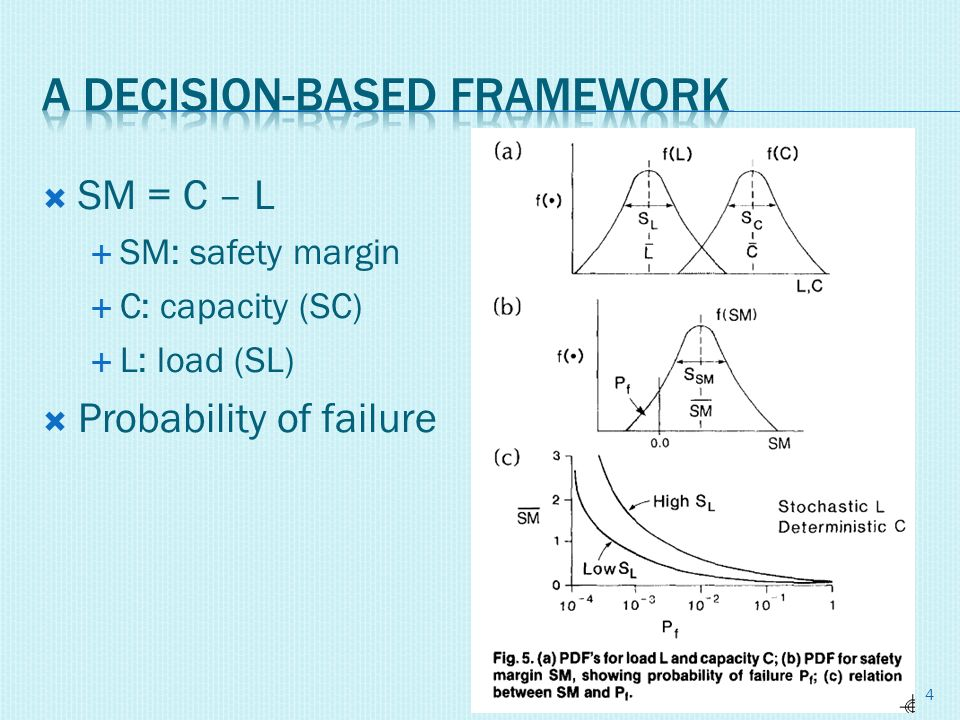 SM = C – L SM: safety margin C: capacity (SC) L: load (SL) Probability of failure 4