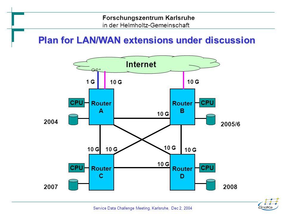 Service Data Challenge Meeting, Karlsruhe, Dec 2, 2004 Forschungszentrum Karlsruhe in der Helmholtz-Gemeinschaft Router C CPU 2007 10 G Router A CPU 2