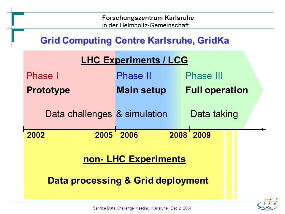 Service Data Challenge Meeting, Karlsruhe, Dec 2, 2004 Forschungszentrum Karlsruhe in der Helmholtz-Gemeinschaft Grid Computing Centre Karlsruhe, GridKa PrototypeMain setupFull operation 200520062008 non- LHC Experiments 20022009 Data processing & Grid deployment Phase IPhase IIPhase III Data challenges & simulationData taking LHC Experiments / LCG