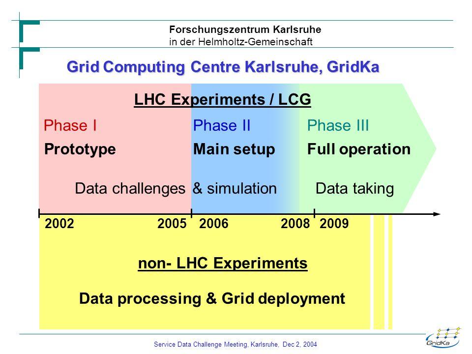 Service Data Challenge Meeting, Karlsruhe, Dec 2, 2004 Forschungszentrum Karlsruhe in der Helmholtz-Gemeinschaft Grid Computing Centre Karlsruhe, Grid
