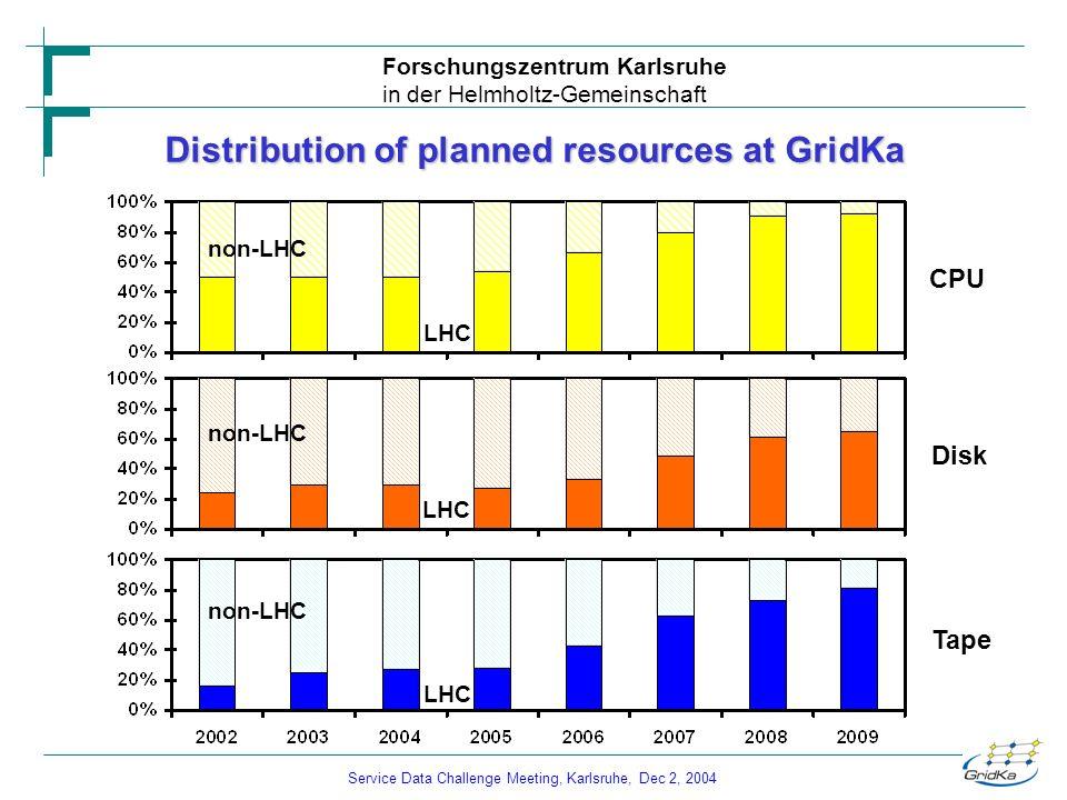 Service Data Challenge Meeting, Karlsruhe, Dec 2, 2004 Forschungszentrum Karlsruhe in der Helmholtz-Gemeinschaft Distribution of planned resources at