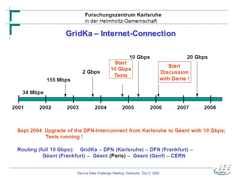 Service Data Challenge Meeting, Karlsruhe, Dec 2, 2004 Forschungszentrum Karlsruhe in der Helmholtz-Gemeinschaft GridKa – Internet-Connection 20012002200320042005200620072008 34 Mbps 155 Mbps 2 Gbps 10 Gbps 20 Gbps Start Discussion with Dante .