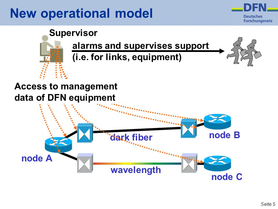 Seite 4 Concepts new core network Technical concept –inclusion of wavelengths and dark fiber –possibly more nodes –protect invest in SDH-technology ec